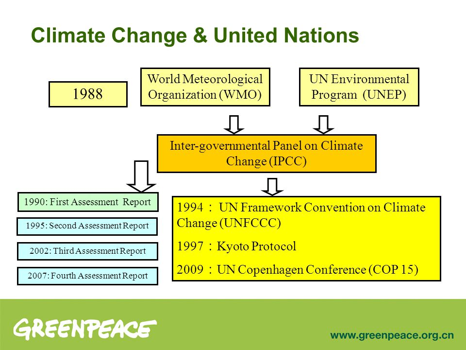 Climate Change & United Nations World Meteorological Organization (WMO) 1988 UN Environmental Program (UNEP) Inter-governmental Panel on Climate Change (IPCC) 1990: First Assessment Report 1995: Second Assessment Report 2002: Third Assessment Report 2007: Fourth Assessment Report 1994 : UN Framework Convention on Climate Change (UNFCCC) 1997 : Kyoto Protocol 2009 : UN Copenhagen Conference (COP 15)
