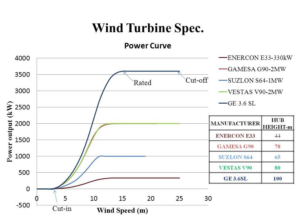 Location for Wind Turbine