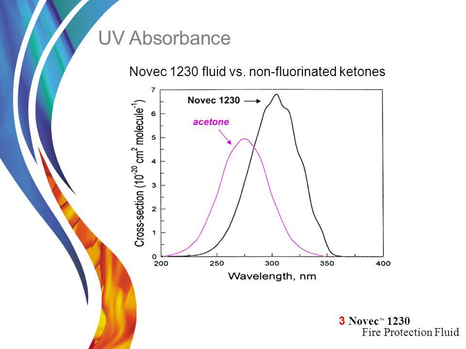 3 Novec ™ 1230 Fire Protection Fluid UV Absorbance Novec 1230 fluid vs. non-fluorinated ketones