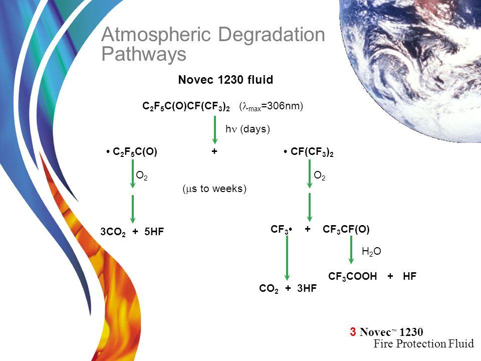3 Novec ™ 1230 Fire Protection Fluid C 2 F 5 C(O)CF(CF 3 ) 2 C 2 F 5 C(O) + CF(CF 3 ) 2 O2O2 CF 3 + CF 3 CF(O) H2OH2O CF 3 COOH + HF O2O2 (  s to weeks) h (days) ( max =306nm) 3CO 2 + 5HF CO 2 + 3HF Atmospheric Degradation Pathways Novec 1230 fluid