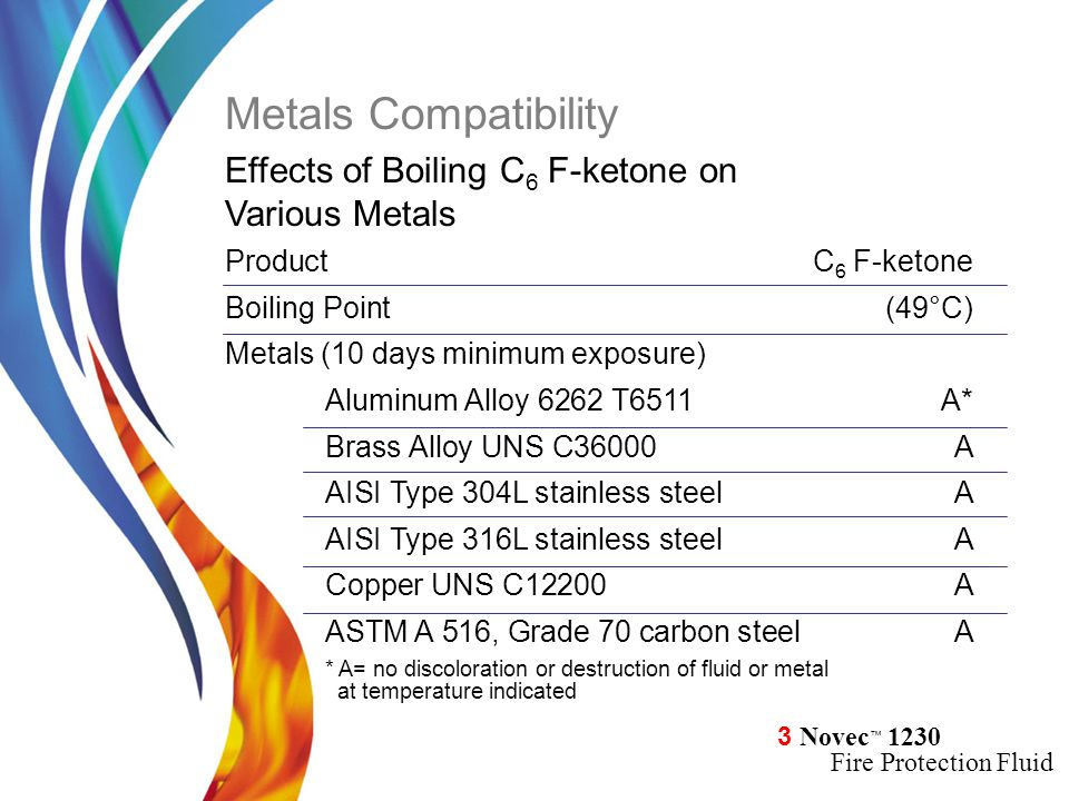3 Novec ™ 1230 Fire Protection Fluid ProductC 6 F-ketone Boiling Point(49°C) Metals (10 days minimum exposure) Aluminum Alloy 6262 T6511A* Brass Alloy