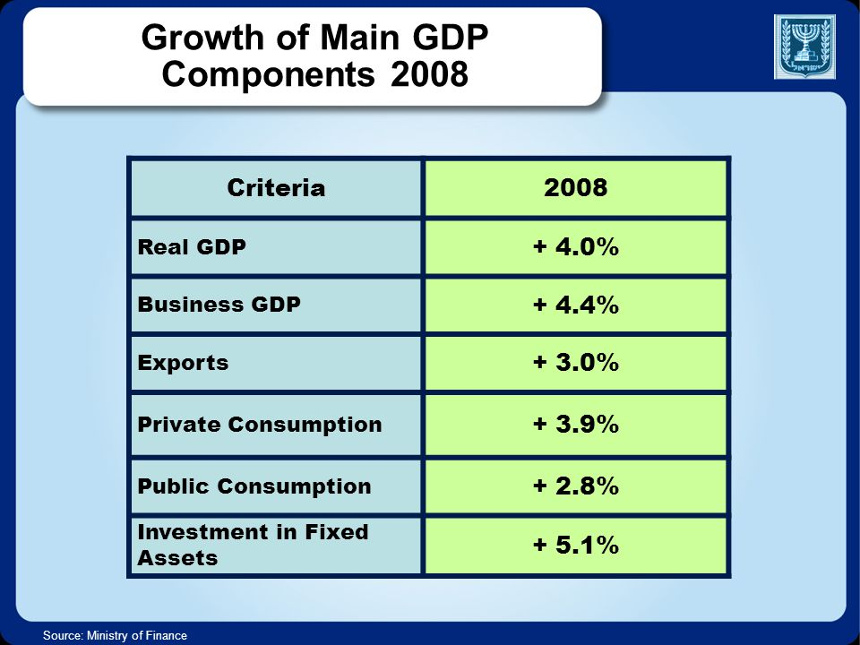 2008Criteria + 4.0% Real GDP + 4.4% Business GDP + 3.0% Exports + 3.9% Private Consumption + 2.8% Public Consumption + 5.1% Investment in Fixed Assets