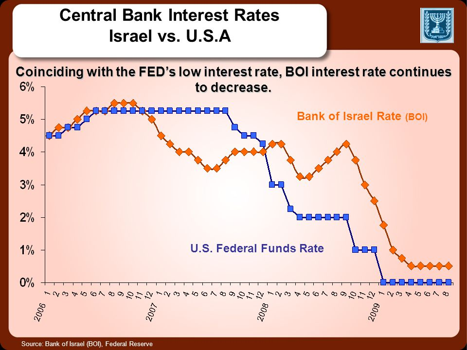 Central Bank Interest Rates Israel vs. U.S.A Source: Bank of Israel (BOI), Federal Reserve Bank of Israel Rate (BOI) U.S. Federal Funds Rate Coincidin