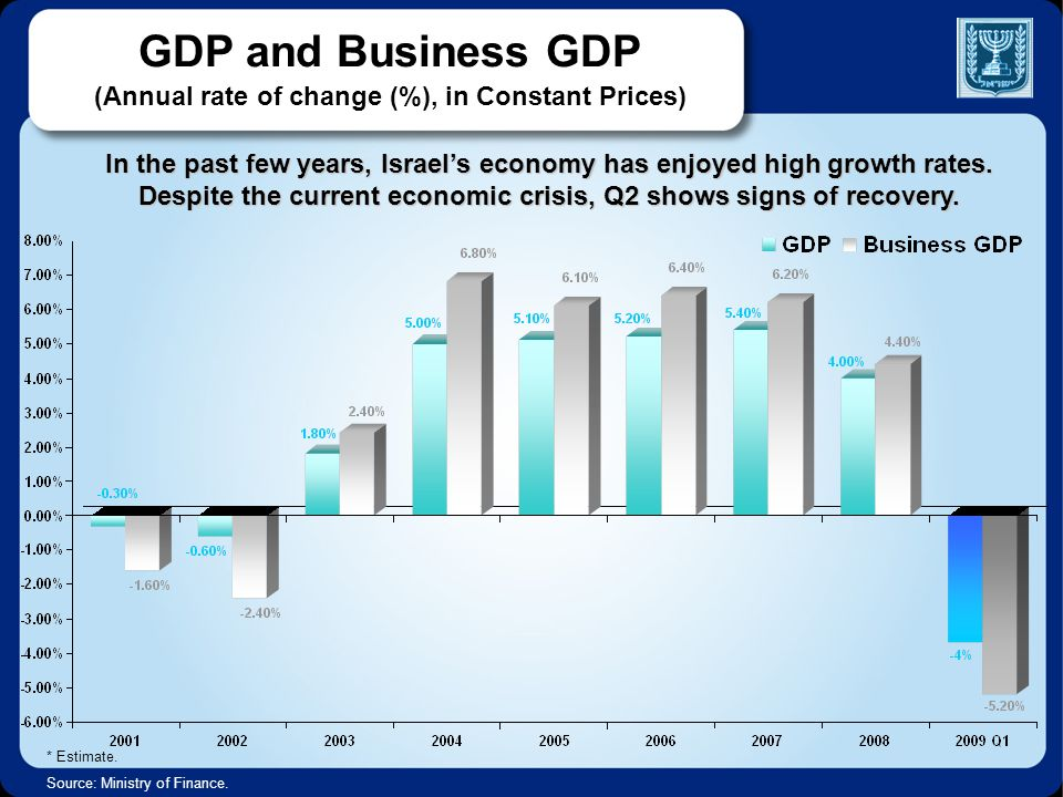 GDP and Business GDP (Annual rate of change (%), in Constant Prices) In the past few years, Israel's economy has enjoyed high growth rates. Despite th
