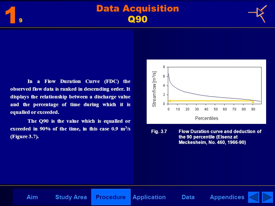 AppendicesAimDataStudy AreaProcedureApplication Data Acquisition Q90 In a Flow Duration Curve (FDC) the observed flow data is ranked in descending order.