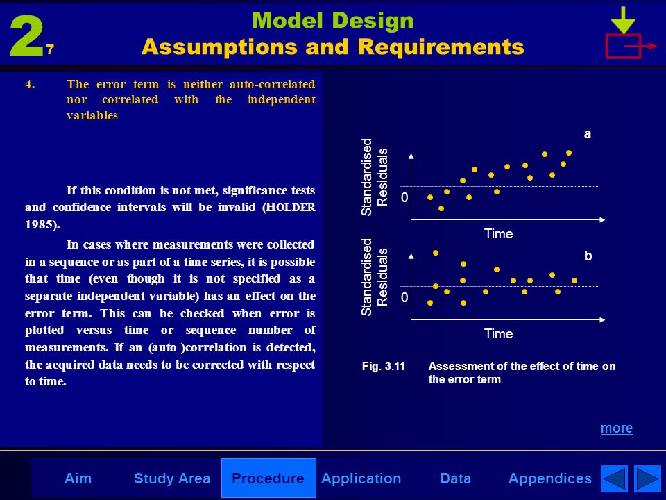 AppendicesAimDataStudy AreaProcedureApplication Model Design Assumptions and Requirements 4. The error term is neither auto-correlated nor correlated