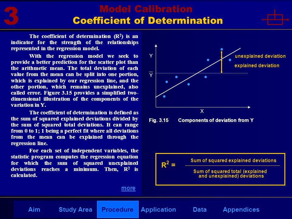 AppendicesAimDataStudy AreaProcedureApplication Model Calibration Coefficient of Determination 3 Procedure X explained deviation unexplained deviation