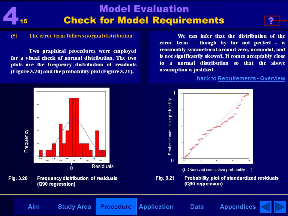 AppendicesAimDataStudy AreaProcedureApplication Model Evaluation Check for Model Requirements (5) The error term follows normal distribution Two graph