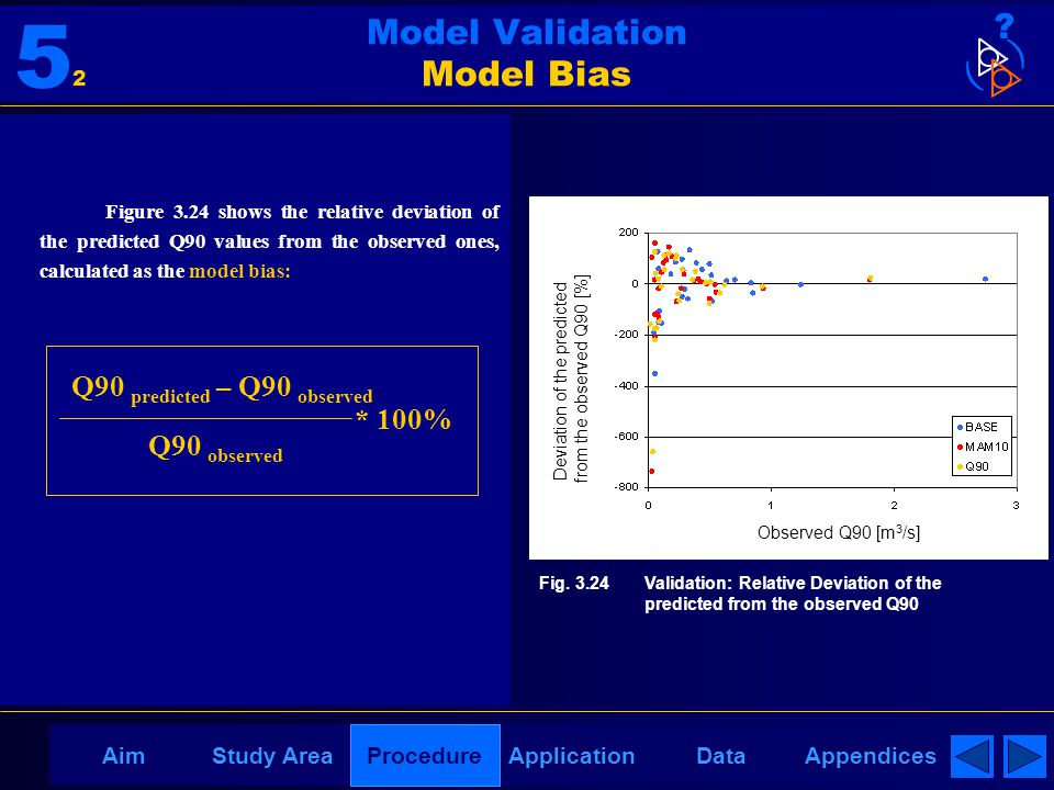 AppendicesAimDataStudy AreaProcedureApplication Model Validation Model Bias Figure 3.24 shows the relative deviation of the predicted Q90 values from