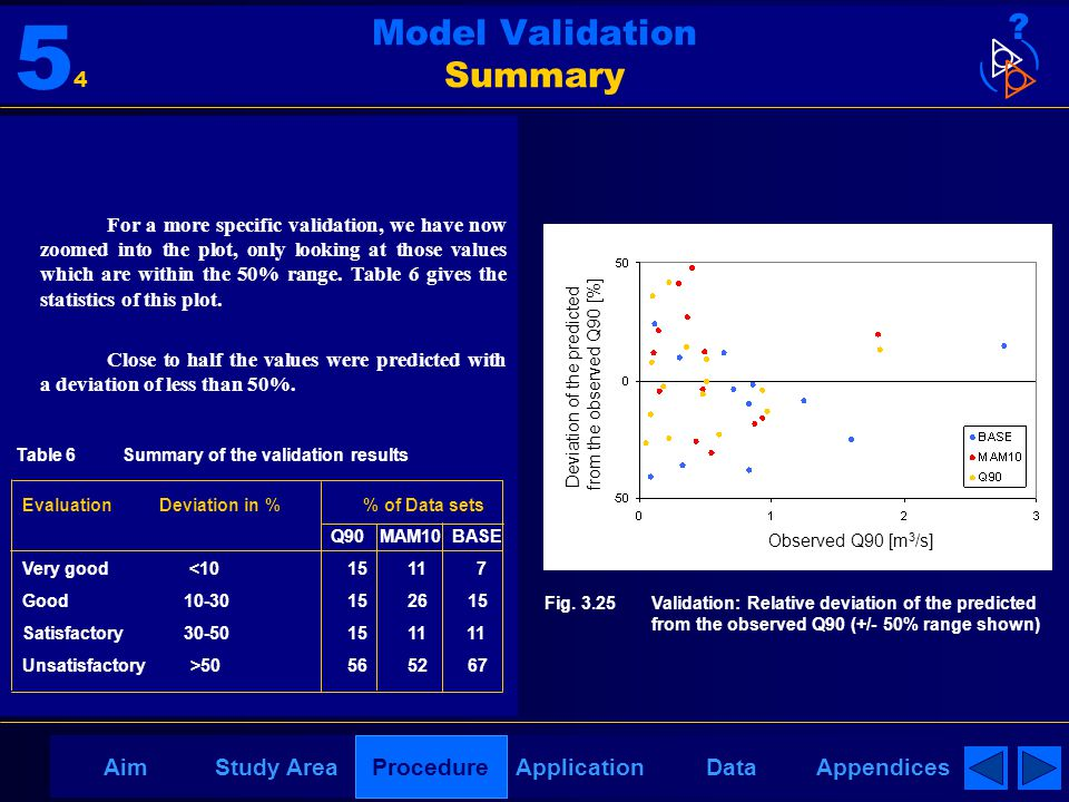 AppendicesAimDataStudy AreaProcedureApplication Model Validation Summary For a more specific validation, we have now zoomed into the plot, only looking at those values which are within the 50% range.