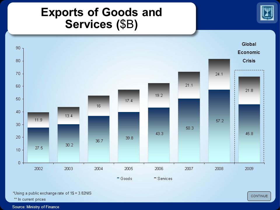 Source: Ministry of Finance Exports of Goods and Services ($B) CONTINUE *Using a public exchange rate of 1$ = 3.82NIS ** In current prices Global Economic Crisis