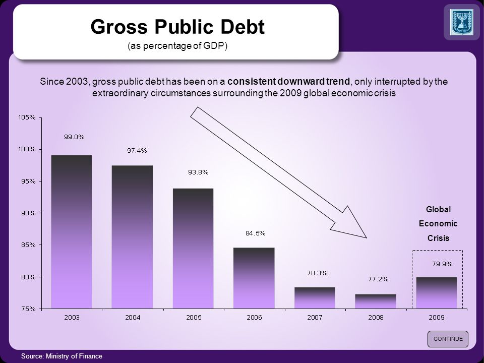 Gross Public Debt (as percentage of GDP) Source: Ministry of Finance Since 2003, gross public debt has been on a consistent downward trend, only interrupted by the extraordinary circumstances surrounding the 2009 global economic crisis CONTINUE Global Economic Crisis