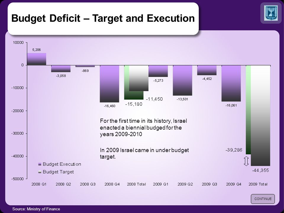 Budget Deficit – Target and Execution Source: Ministry of Finance CONTINUE For the first time in its history, Israel enacted a biennial budged for the years 2009-2010 In 2009 Israel came in under budget target.