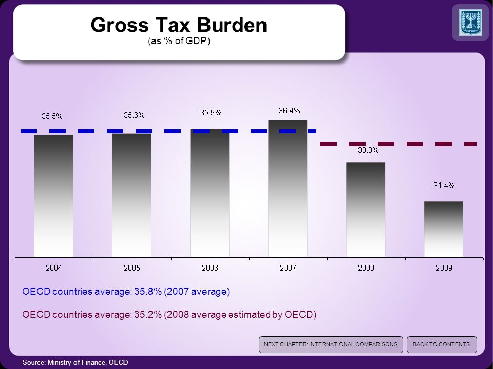 Source: Ministry of Finance, OECD Gross Tax Burden (as % of GDP) OECD countries average: 35.8% (2007 average) OECD countries average: 35.2% (2008 average estimated by OECD) NEXT CHAPTER: INTERNATIONAL COMPARISONSBACK TO CONTENTS