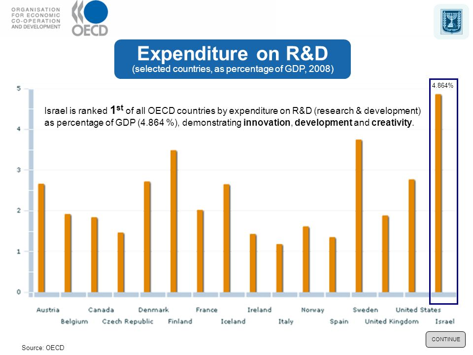 Source: OECD CONTINUE Israel is ranked 1 st of all OECD countries by expenditure on R&D (research & development) as percentage of GDP (4.864 %), demonstrating innovation, development and creativity.