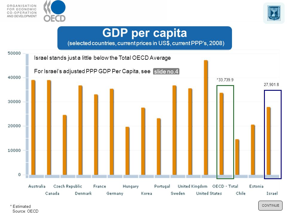 GDP per capita (selected countries, current prices in US$, current PPP's, 2008) Source: OECD 27,901.8 33,739.9* * Estimated Israel stands just a little below the Total OECD Average For Israel's adjusted PPP GDP Per Capita, see slide no.4 CONTINUE