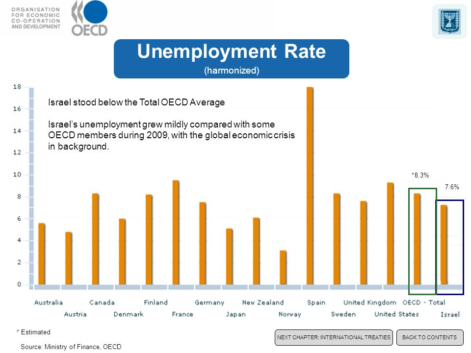 Source: Ministry of Finance, OECD Israel stood below the Total OECD Average Israel's unemployment grew mildly compared with some OECD members during 2009, with the global economic crisis in background.