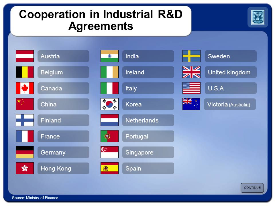 Cooperation in Industrial R&D Agreements CONTINUE Source: Ministry of Finance Austria Belgium Canada China Finland France Germany Hong Kong Sweden United kingdom U.S.A India Ireland Italy Korea Netherlands Portugal Singapore Spain Victoria (Australia)