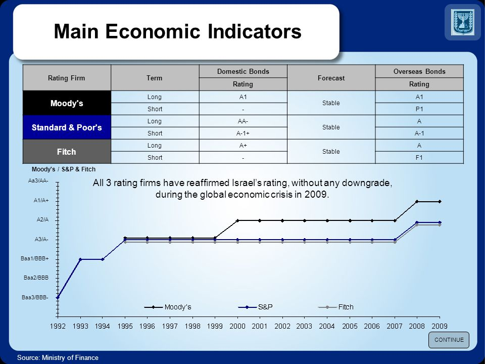 Source: World Economic Forum, Global Competitiveness Index, 2009-2010 The World Economic Forum ranked Israel 27 th out of 134 countries for 2009-2010 CONTINUE WEF Global Competitiveness Index 2009-2010