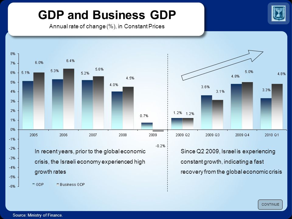 GDP Growth Israel compared to Advanced Economies* (Annual rate of change (%), in constant prices) Weighted average: US – 39%, Euro area – 46.5%, Japan – 3%, UK – 5%, Asian Newly Industrialized countries – 6.5% Source : Ministry of Finance.