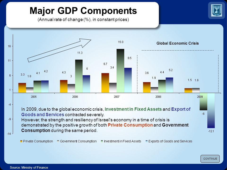 Major GDP Components (Annual rate of change (%), in constant prices) Source: Ministry of Finance CONTINUE In 2009, due to the global economic crisis, Investment in Fixed Assets and Export of Goods and Services contracted severely.