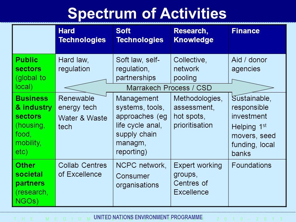 T H E M E D I U M – T E R M S T R A T E G Y 2 0 1 0 – 2 0 1 3 UNITED NATIONS ENVIRONMENT PROGRAMME Spectrum of Activities Hard Technologies Soft Techn