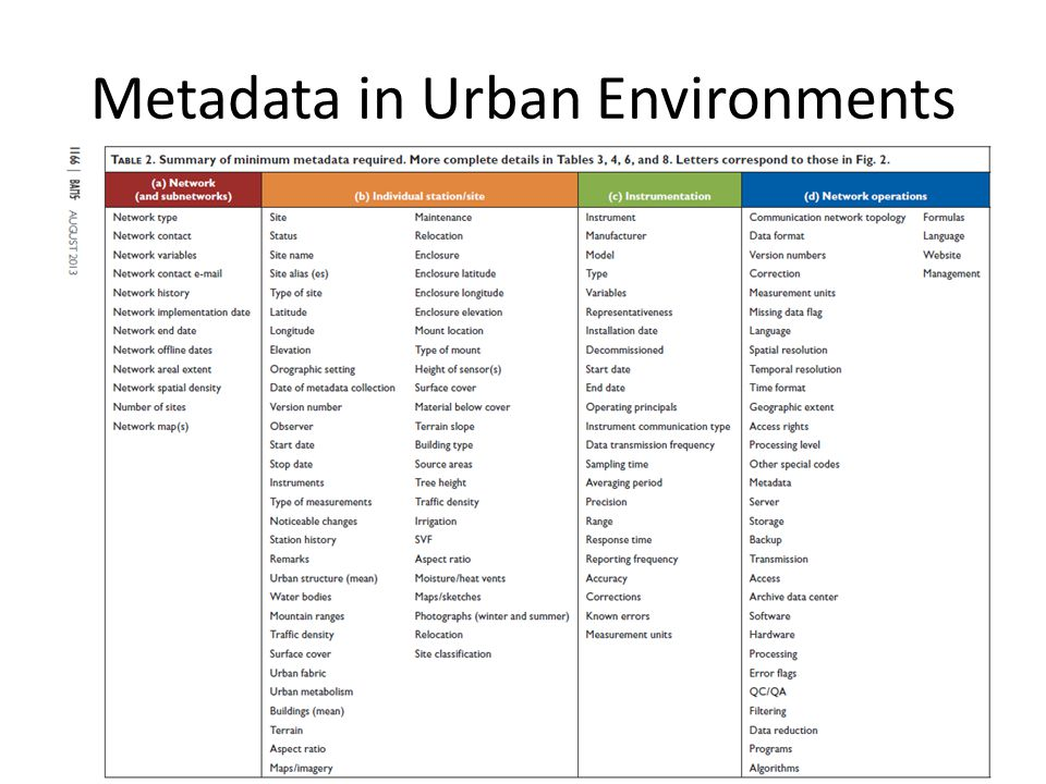 Metadata in Urban Environments