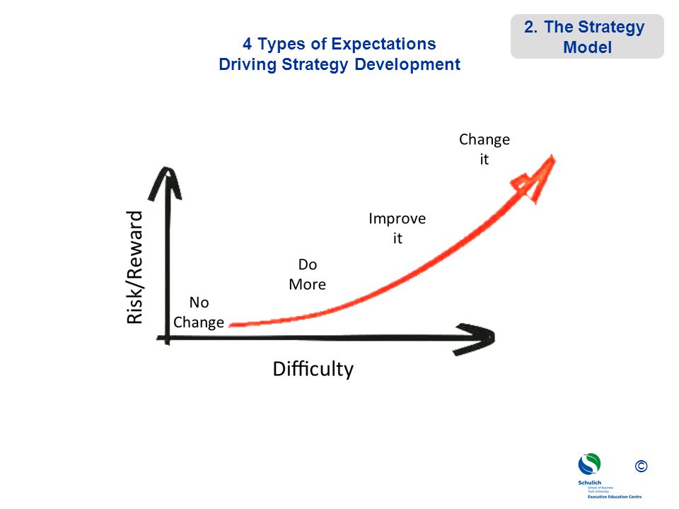 ©© © 4 Types of Expectations Driving Strategy Development 2. The Strategy Model