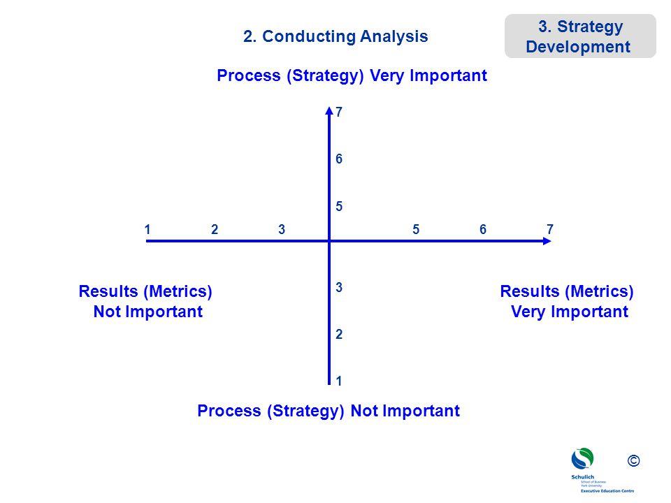 ©© © 2. Conducting Analysis Results (Metrics) Very Important Results (Metrics) Not Important Process (Strategy) Very Important Process (Strategy) Not