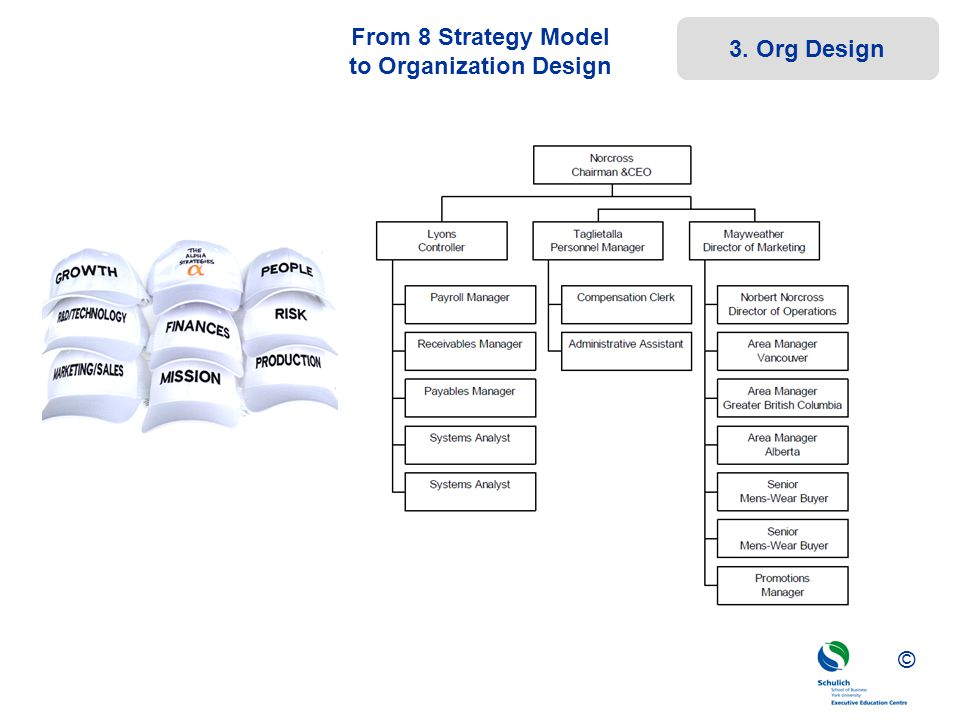 ©© © From 8 Strategy Model to Organization Design 3. Org Design