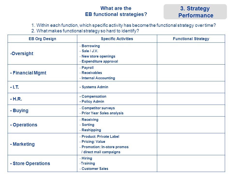 ©© © What are the EB functional strategies? EB Org DesignSpecific ActivitiesFunctional Strategy -Oversight - Borrowing - Sale / J.V. - New store openi
