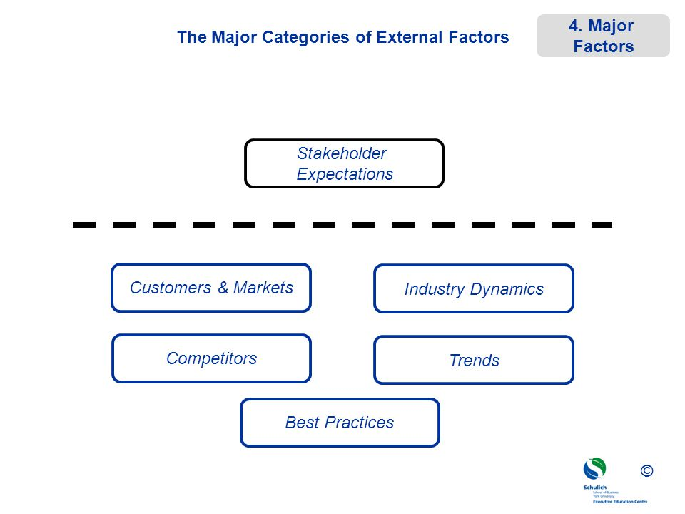©© © The Major Categories of External Factors Customers & Markets Industry Dynamics Competitors Trends Best Practices Stakeholder Expectations 4. Majo