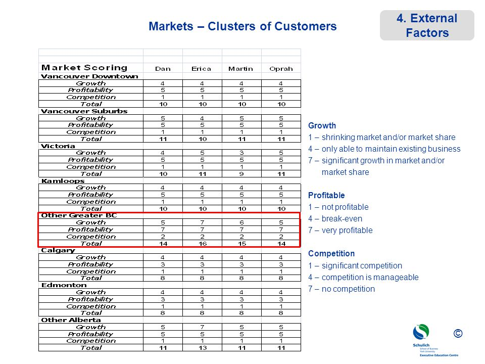 ©© © Markets – Clusters of Customers Growth 1 – shrinking market and/or market share 4 – only able to maintain existing business 7 – significant growt