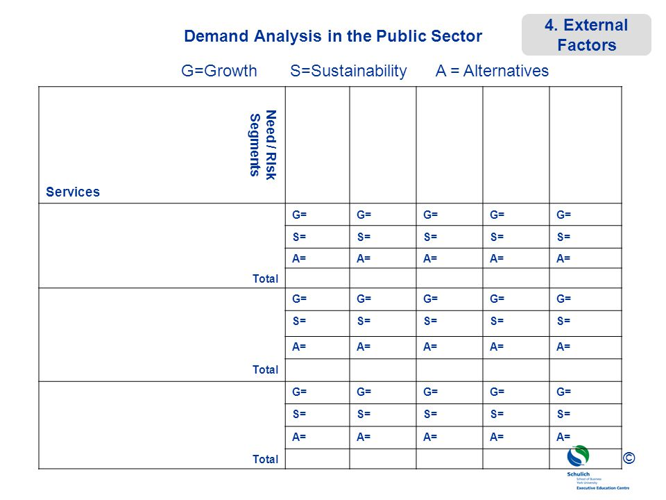 ©© © Demand Analysis in the Public Sector Services Need / Risk Segments G= S= A= Total G= S= A= Total G= S= A= Total G=Growth S=Sustainability A = Alt