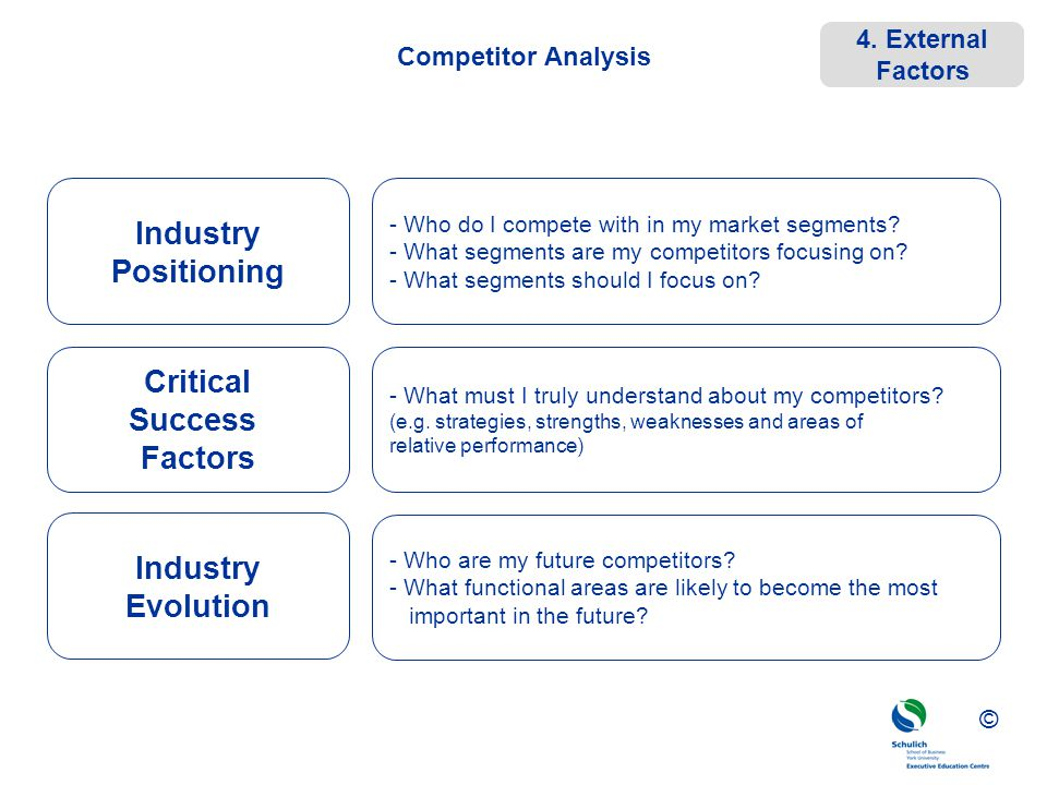 ©© © Competitor Analysis Industry Positioning Critical Success Factors Industry Evolution - Who are my future competitors? - What functional areas are