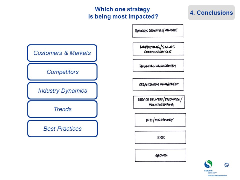 ©© © Which one strategy is being most impacted? Customers & Markets Industry Dynamics Competitors Trends Best Practices 4. Conclusions