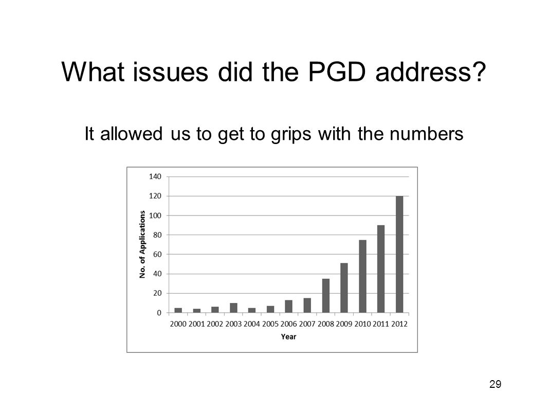 What issues did the PGD address It allowed us to get to grips with the numbers 29