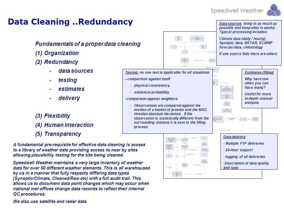 Fundamentals of a proper data cleaning (1)Organization (2)Redundancy -data sources -testing -estimates -delivery (3)Flexibility (4)Human interaction (5)Transparency Data sources bring in as much as possible and keep what is useful.