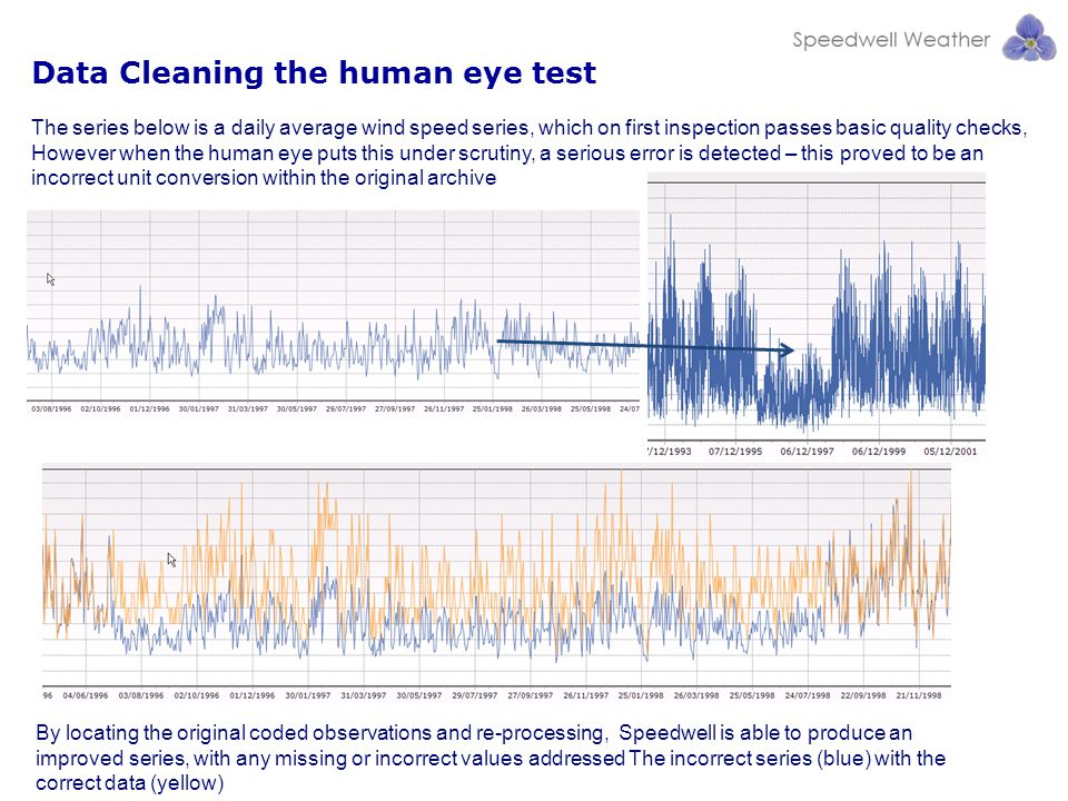 The series below is a daily average wind speed series, which on first inspection passes basic quality checks, However when the human eye puts this under scrutiny, a serious error is detected – this proved to be an incorrect unit conversion within the original archive By locating the original coded observations and re-processing, Speedwell is able to produce an improved series, with any missing or incorrect values addressed The incorrect series (blue) with the correct data (yellow) Data Cleaning the human eye test