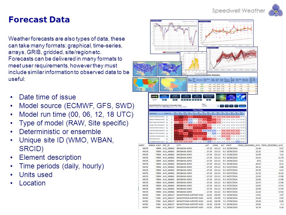Weather forecasts are also types of data, these can take many formats; graphical, time-series, arrays, GRIB, gridded, site/region etc. Forecasts can b