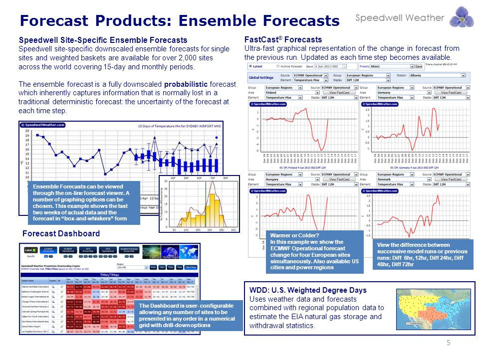 Forecast Products: Ensemble Forecasts Speedwell Site-Specific Ensemble Forecasts Speedwell site-specific downscaled ensemble forecasts for single site