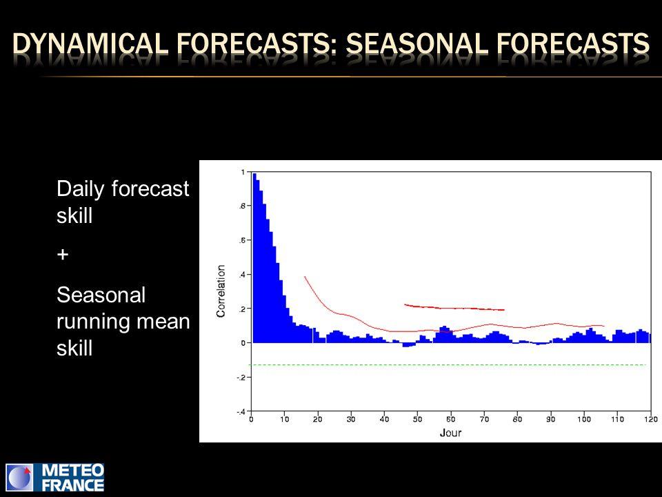 Daily forecast skill + Seasonal running mean skill
