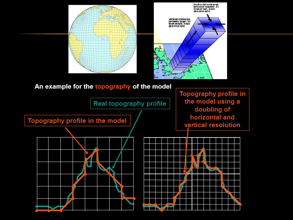 An example for the topography of the model Real topography profile Topography profile in the model using a doubling of horizontal and vertical resolution Topography profile in the model