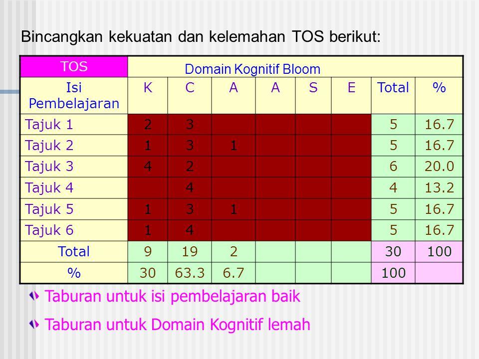 Bincangkan kekuatan dan kelemahan TOS berikut: TOS Isi Pembelajaran KCAASETotal% Tajuk 123516.7 Tajuk 2131516.7 Tajuk 342620.0 Tajuk 44413.2 Tajuk 513