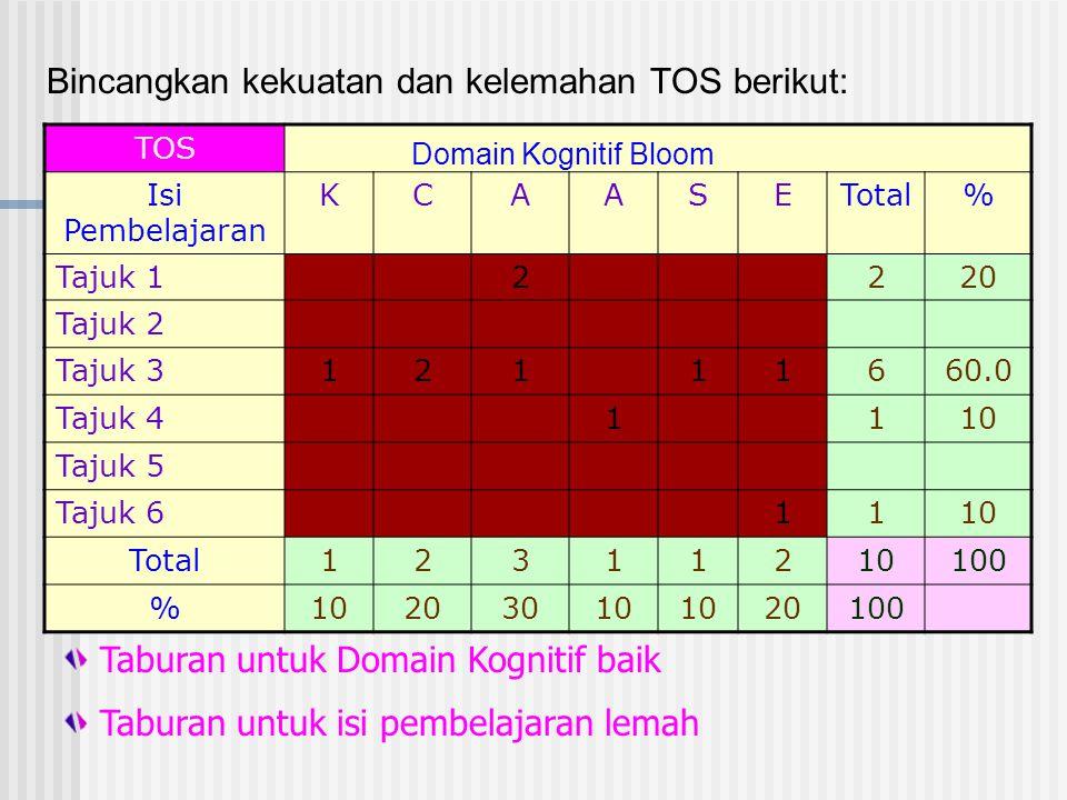 Bincangkan kekuatan dan kelemahan TOS berikut: TOS Isi Pembelajaran KCAASETotal% Tajuk 12220 Tajuk 2 Tajuk 312111660.0 Tajuk 41110 Tajuk 5 Tajuk 61110