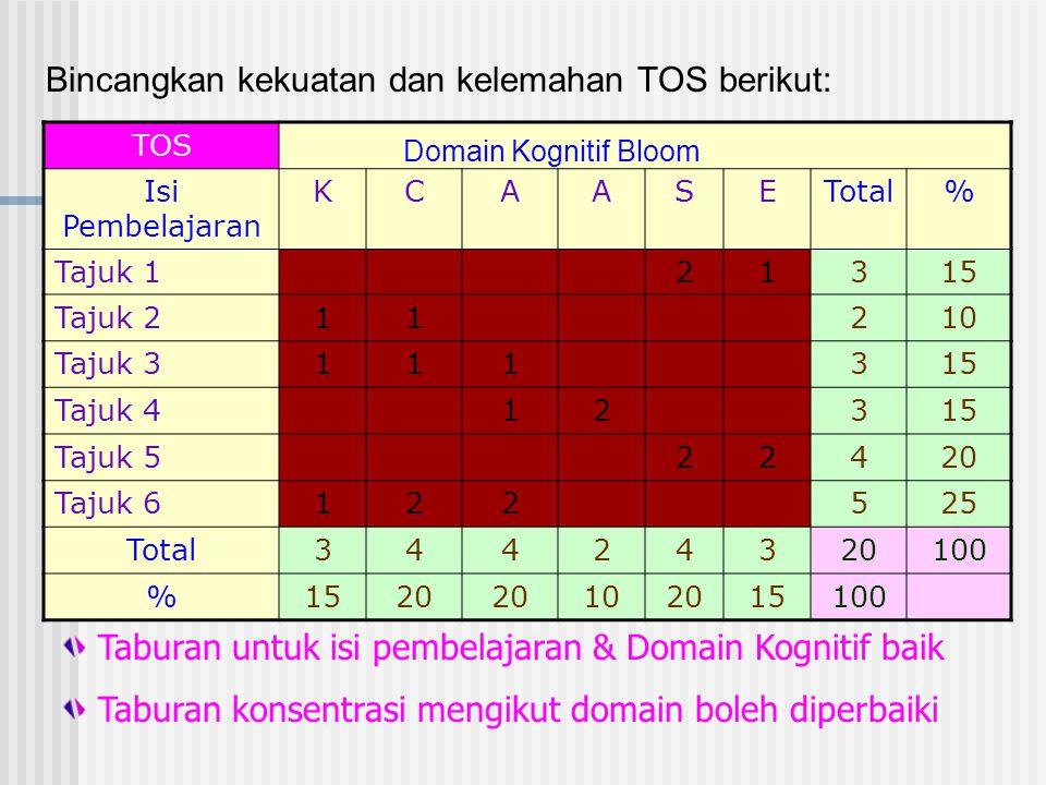 Bincangkan kekuatan dan kelemahan TOS berikut: TOS Isi Pembelajaran KCAASETotal% Tajuk 121315 Tajuk 211210 Tajuk 3111315 Tajuk 412315 Tajuk 522420 Taj