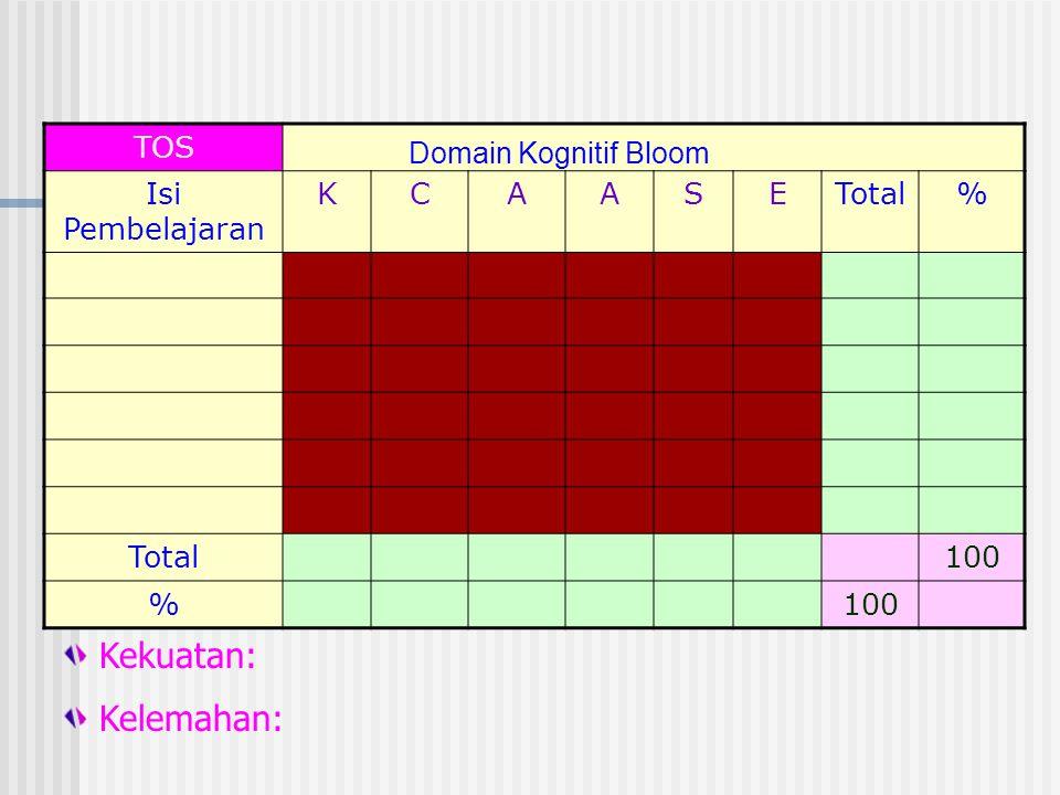TOS Isi Pembelajaran KCAASETotal% 100 % Domain Kognitif Bloom Kekuatan: Kelemahan: