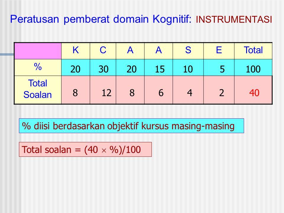 Peratusan pemberat domain Kognitif: INSTRUMENTASI KCAASETotal % Total Soalan 20 30 20 15 10 5 100 40 % diisi berdasarkan objektif kursus masing-masing