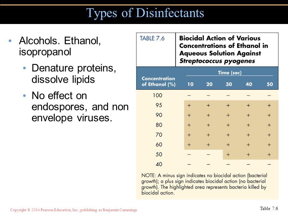 Copyright © 2004 Pearson Education, Inc., publishing as Benjamin Cummings Types of Disinfectants Table 7.6 Alcohols. Ethanol, isopropanol Denature pro
