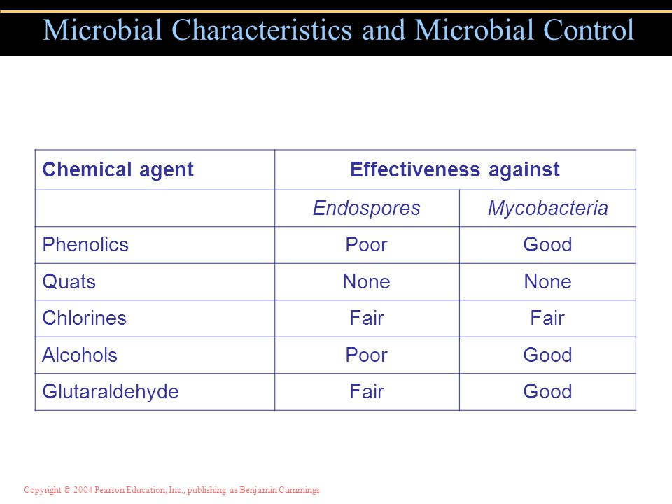 Microbial Characteristics and Microbial Control Chemical agentEffectiveness against EndosporesMycobacteria PhenolicsPoorGood QuatsNone ChlorinesFair A